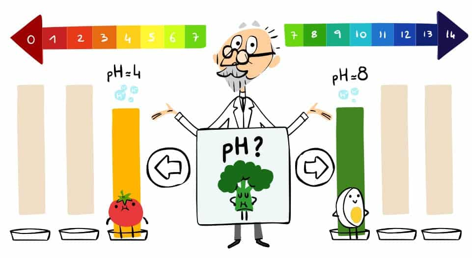 Google Doodle in Honour of pH Scale Founder S.P.L Sørensen