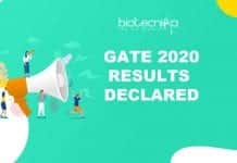 GATE 2020 Results Announced